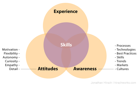24 business communication skills attitudes of