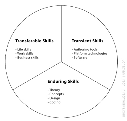 Transferable, Enduring and Transient Skills