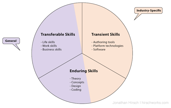 Two Applications of Skills - General and Specific