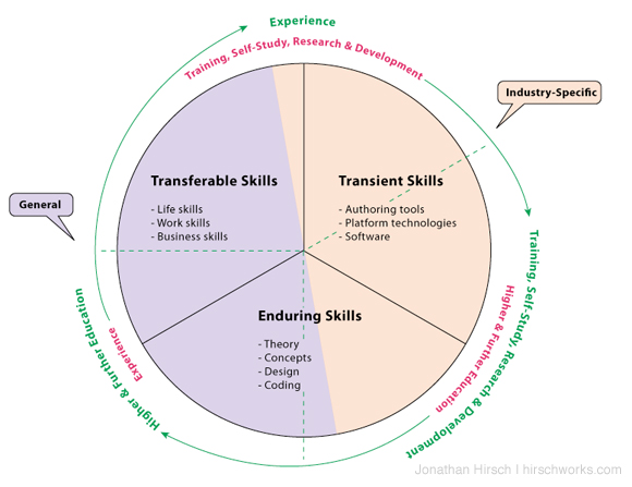 Where Skills Should Come From